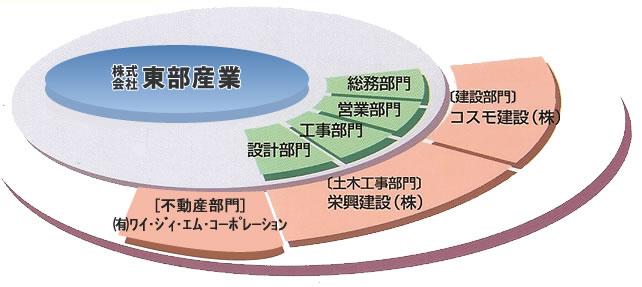 東部産業グループ図